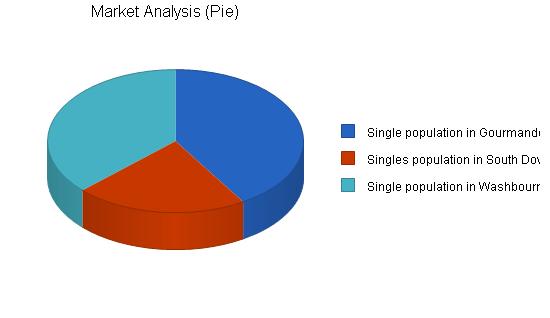 Membership social events business plan, market analysis summary chart image