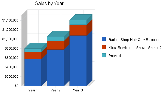 Mens salon business plan, strategy and implementation summary chart image