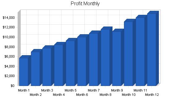 Mens salon business plan, financial plan chart image