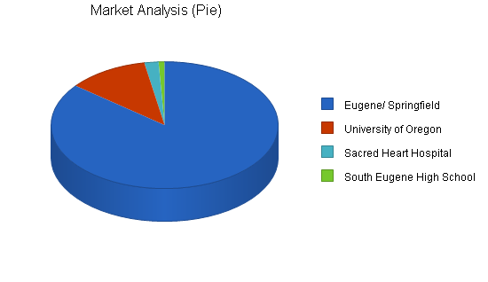 Mexican restaurant business plan, market analysis summary chart image
