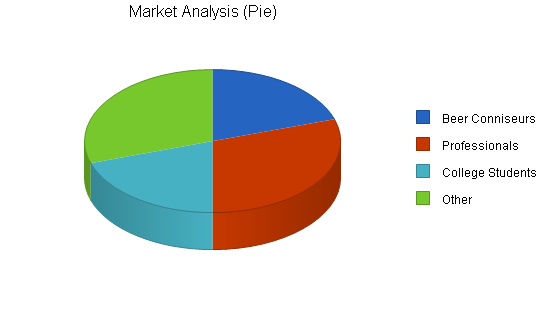 Microbrew bar business plan, market analysis summary chart image
