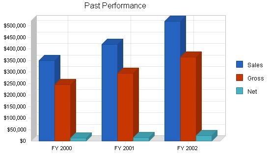 Microbrewery business plan, company summary chart image