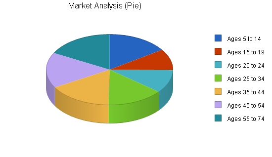 Miniature golf course business plan, market analysis summary chart image