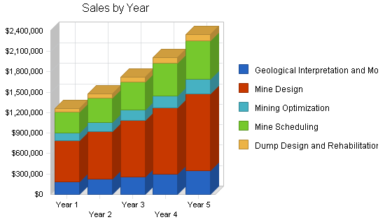 Mining software business plan, strategy and implementation summary chart image