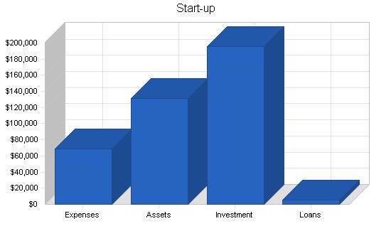 Mining software business plan, company summary chart image