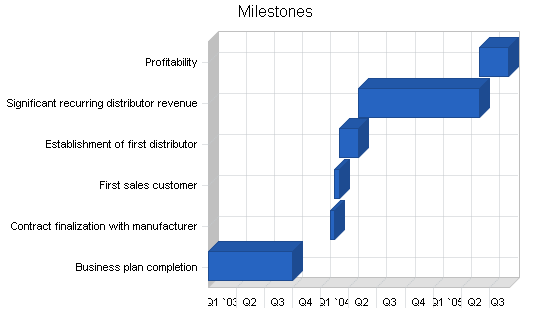 Mlm cleaning products business plan, strategy and implementation summary chart image