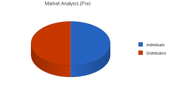 Mlm cleaning products business plan, market analysis summary chart image