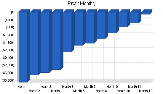 Mlm water filter business plan, financial plan chart image