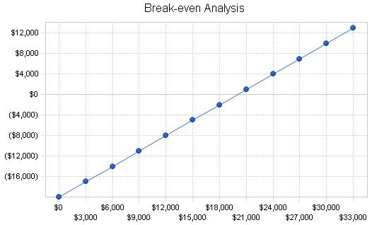 Mortgage broker business plan, financial plan chart image