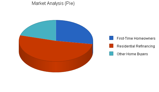 Mortgage broker business plan, market analysis summary chart image