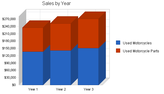 Motorcycle shop business plan, strategy and implementation summary chart image