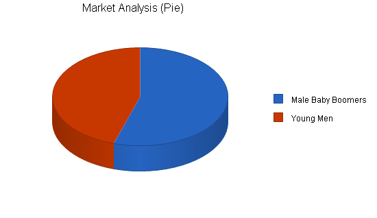 Motorcycle shop business plan, market analysis summary chart image