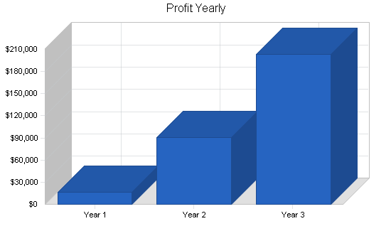 Movie theater restaurant business plan, financial plan chart image