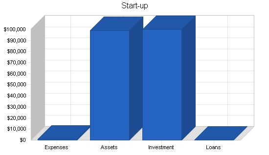 Music recording distribution business plan, company summary chart image