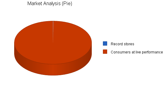 Music recording producer business plan, market analysis summary chart image