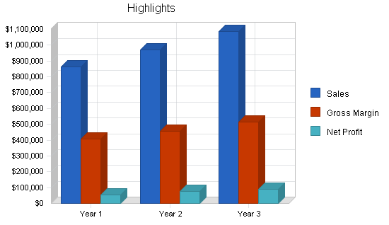 Music retail business plan, executive summary chart image