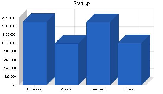 Music retail business plan, company summary chart image