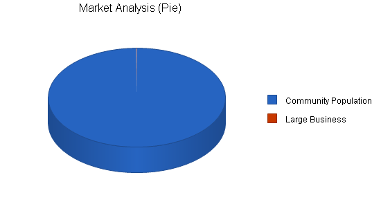 Music theater business plan, market analysis summary chart image