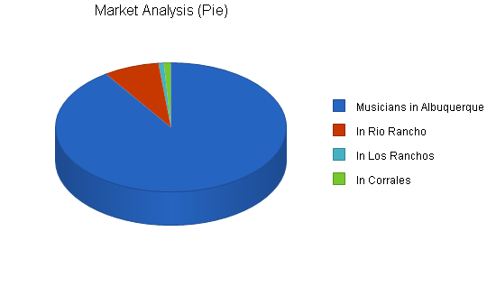 Musical instrument store business plan, market analysis summary chart image