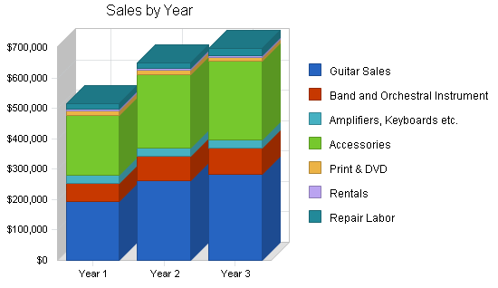 Musical instrument store business plan, strategy and implementation summary chart image