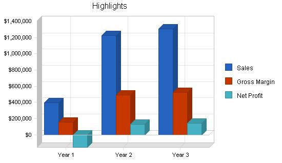 Nightclub dance classes business plan, executive summary chart image