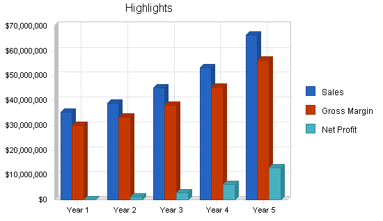 Nightclub resort complex business plan, executive summary chart image