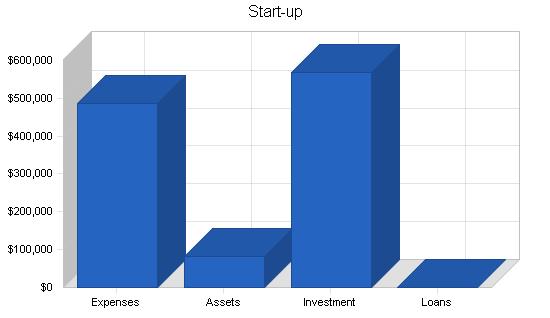 Nightclub saloon business plan, company summary chart image