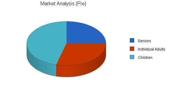 Nonprofit food bank business plan, market analysis summary chart image