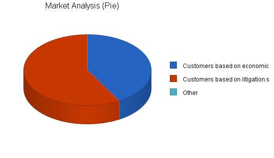 Nonprofit law firm business plan, market analysis summary chart image
