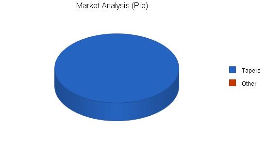 Nonprofit recording co-op business plan, market analysis summary chart image