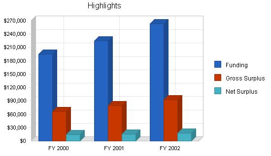 Nonprofit trade association business plan, executive summary chart image