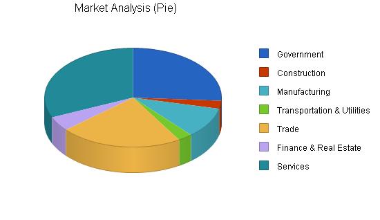 Occupational health business plan, market analysis summary chart image