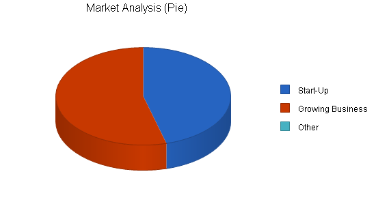 Office consulting business plan, market analysis summary chart image