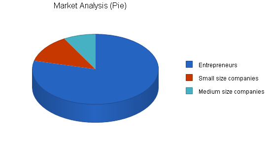 Office equipment rental business plan, market analysis summary chart image