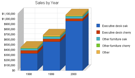 Office furniture manufacturer business plan, strategy and implementation summary chart image