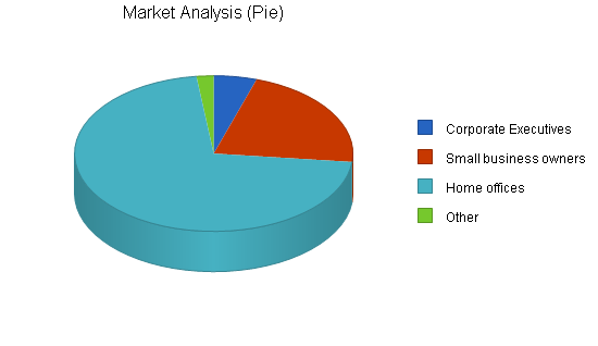 Office furniture manufacturer business plan, market analysis summary chart image