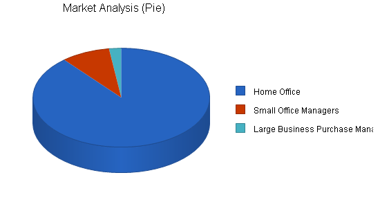 Office furniture store business plan, market analysis summary chart image