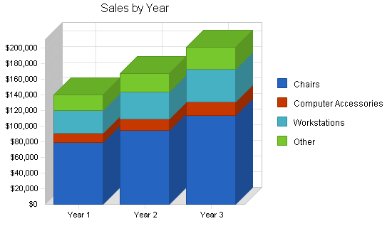 Office furniture store business plan, strategy and implementation summary chart image