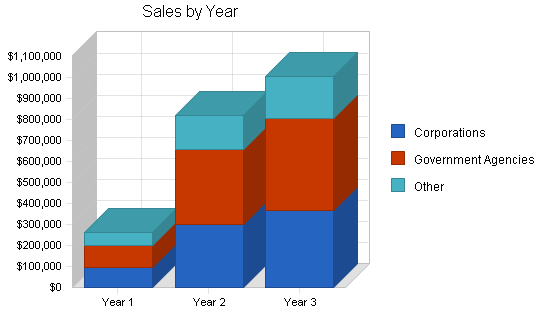 Office supplies retail business plan, strategy and implementation summary chart image