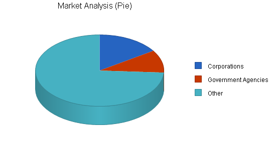 Office supplies retail business plan, market analysis summary chart image