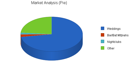Online booking business plan, market analysis summary chart image