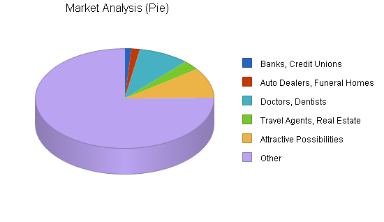 Online print shop business plan, market analysis summary chart image