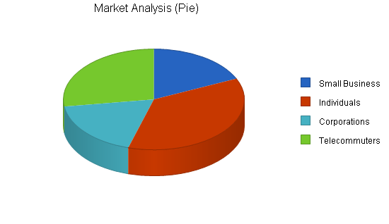 Online services business plan, market analysis summary chart image