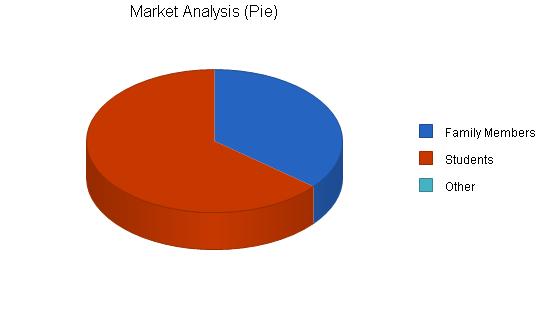 Organic food store business plan, market analysis summary chart image