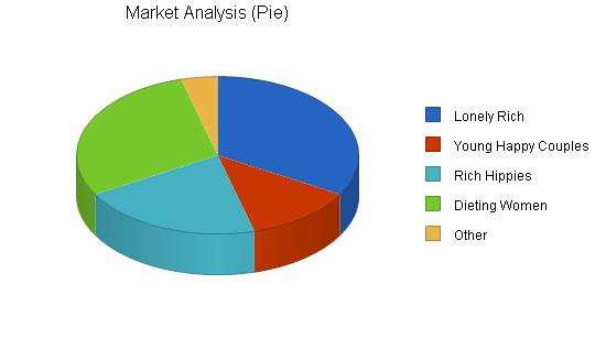 Organic restaurant business plan, market analysis summary chart image