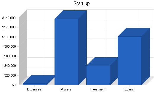 Organic restaurant business plan, company summary chart image