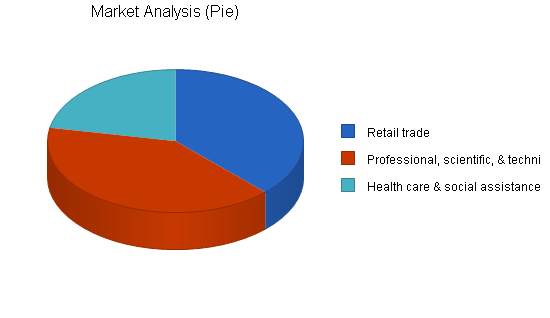 Outsourced computer support business plan, market analysis summary chart image