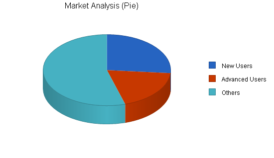 Packaging and shipping business plan, market analysis summary chart image