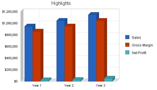 Paintball facility business plan, executive summary chart image