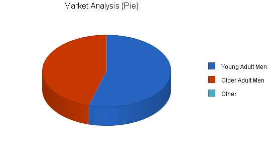 Paintball facility business plan, market analysis summary chart image